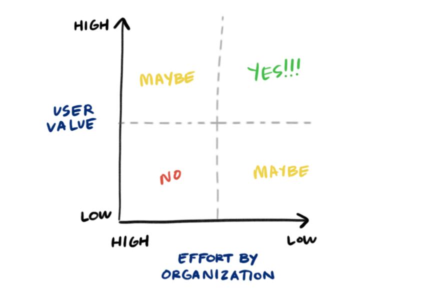 The effort matrix for easy organic traffic
